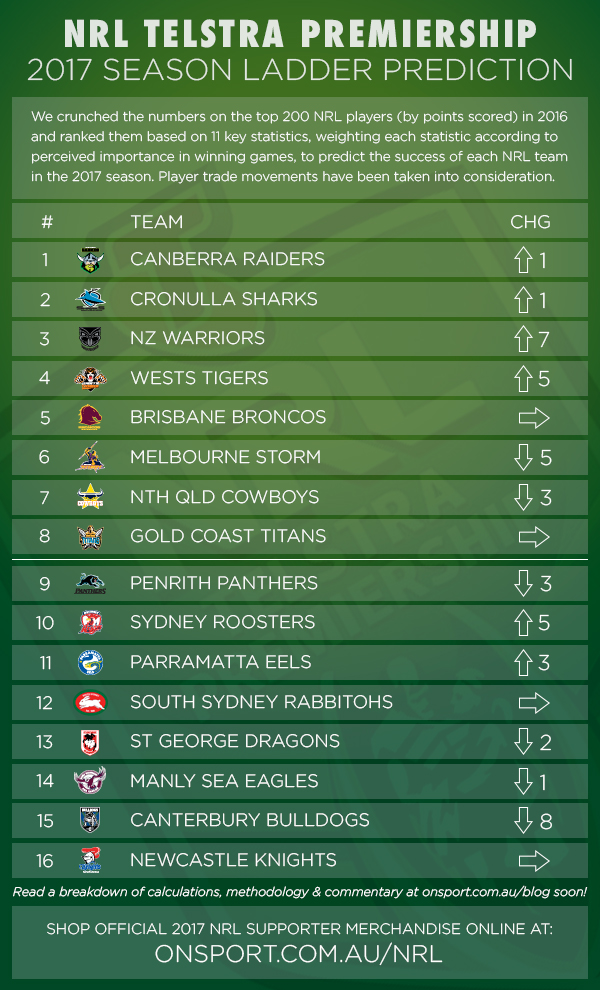 NRL 2017 Ladder Predictor