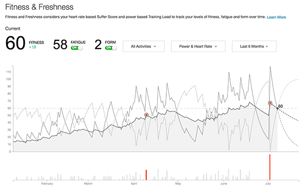 Is Strava Premium Worth It - Fitness & Freshness Graph