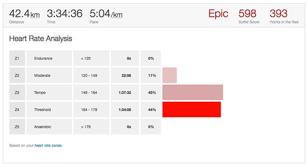 Strava Premium Is It Worth It - Suffer Score