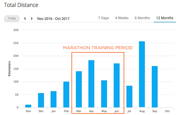 First Marathon Training Tips How Many Miles