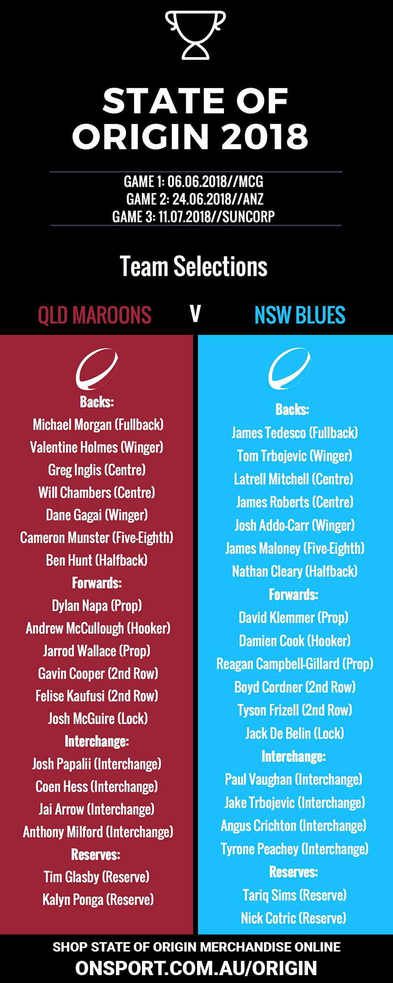 State of Origin 2018 Guide